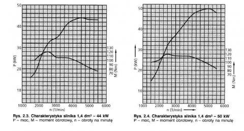 charakteristika motorů 1,4